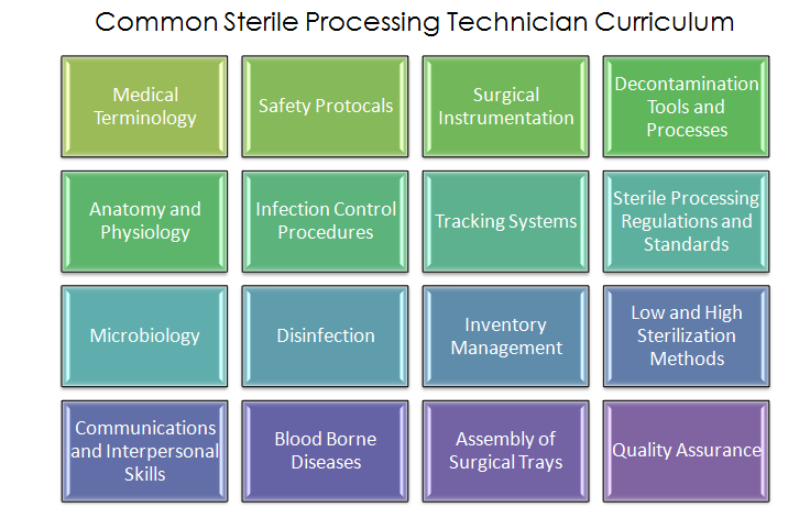 Become A Sterile Processing Technician Surgical Tech