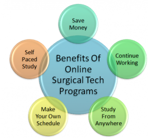 advantages of online surgical training