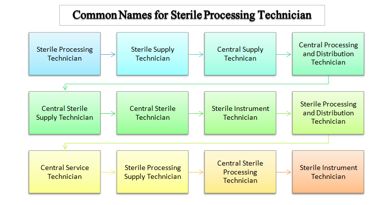 what do sterile processing technicians do