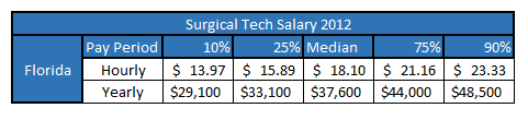 surgical tech salary in florida
