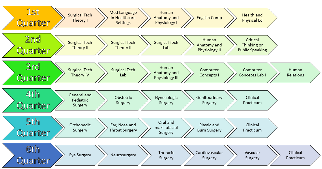 Surgical Technologist different college degrees in order