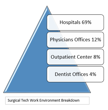 where do Surgical Techs work