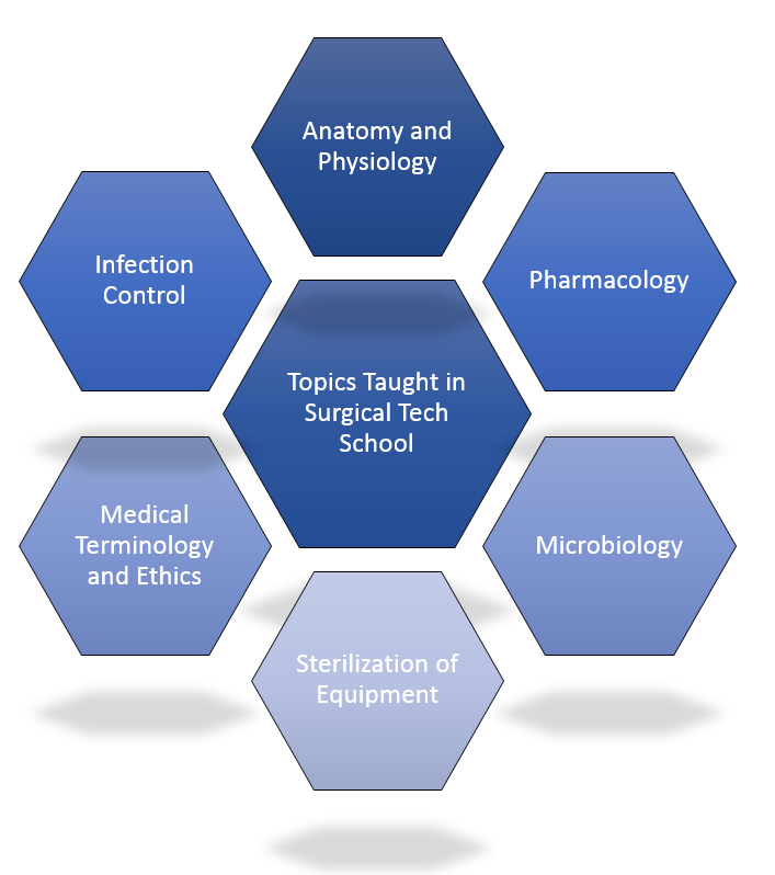 surgical technologist training topics